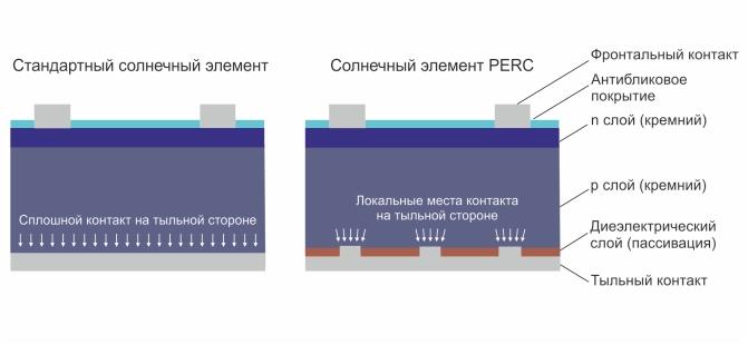 Строение-солнечного-элемета-с-технологией-PERC.jpg