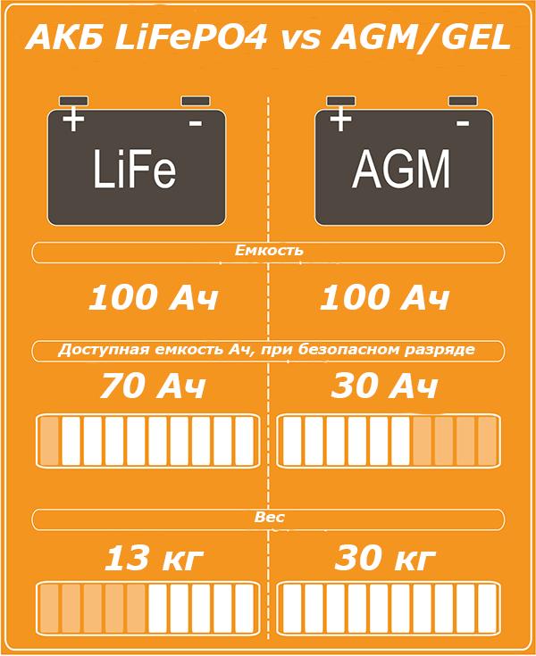 Lithium-vs-AGM-Infographic.jpg