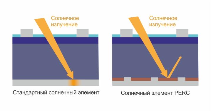 Отражение-солнечных-лучей-в-солнечном-элементе-PERC.jpg
