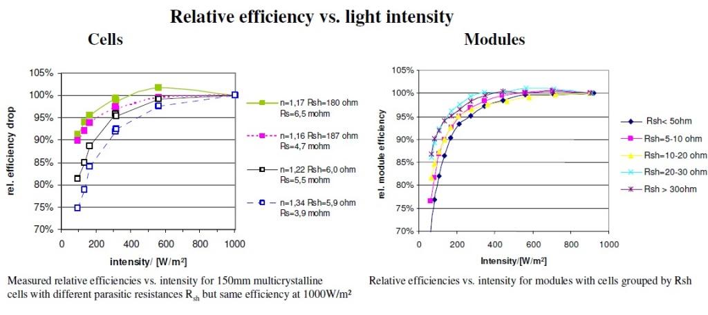 Rsh Разница в выработке при различном шунтовом сопротивлении